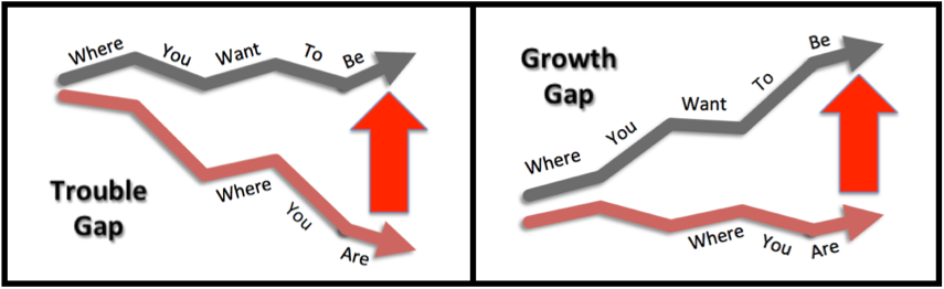 We can help you close the gap between where you are and where you want to be